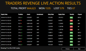 Traders Revenge Review - Software Scam Or Really Worth System?